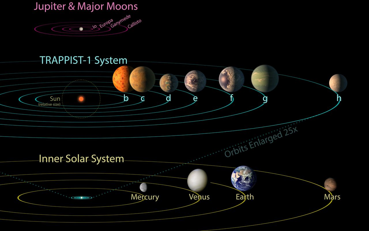 Space Images | TRAPPIST-1 Comparison to Solar System and ...