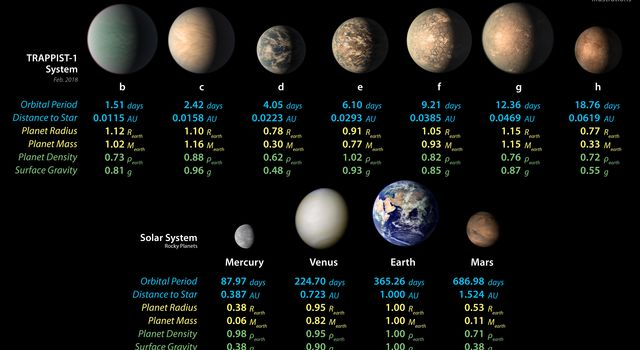 TRAPPIST-1 Planet Lineup - Updated Feb. 2018