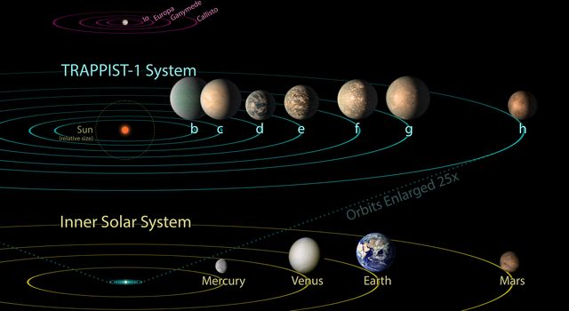 TRAPPIST-1 Compared to Jovian Moons and Inner Solar System - Updated Feb. 2018