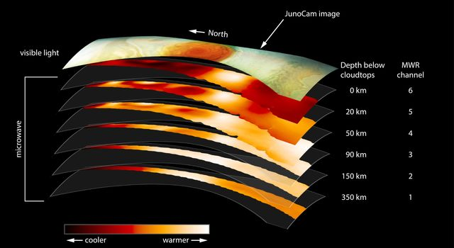 Slices of Jupiter's Great Red Spot