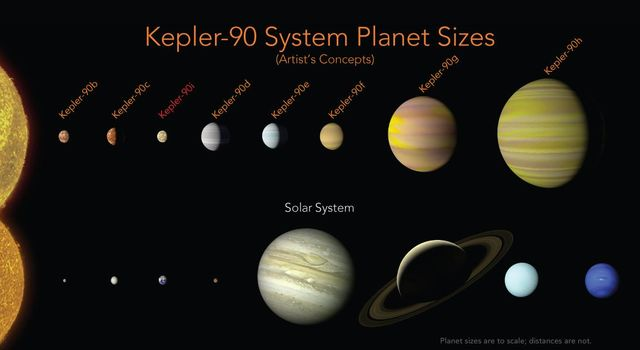 Kepler-90 System Compared to Our Solar System (Artist's Concept)