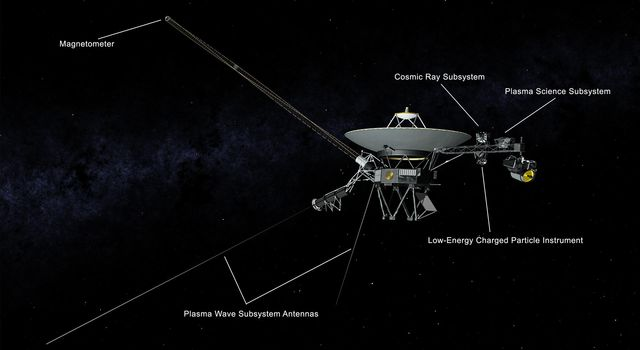 This illustration of NASAs Voyager 2 spacecraft shows the location of the onboard science instruments that are still operating.