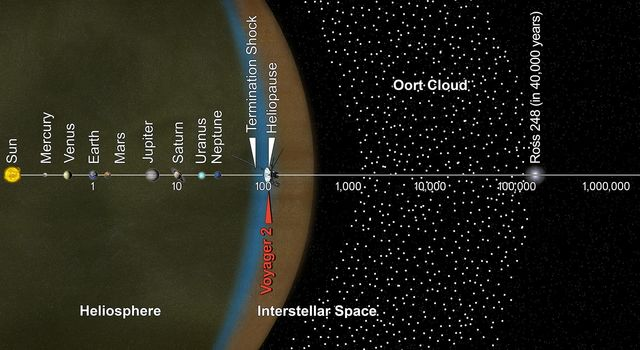 Voyager 2 and the Scale of the Solar System (Artist Concept)