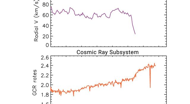This set of graphs illustrates how data from two key instruments -- the plasma science experiment and cosmic ray subsystem -- point to NASAs Voyager 2 spacecraft entering interstellar space, or the space between the stars, in November 2018.
