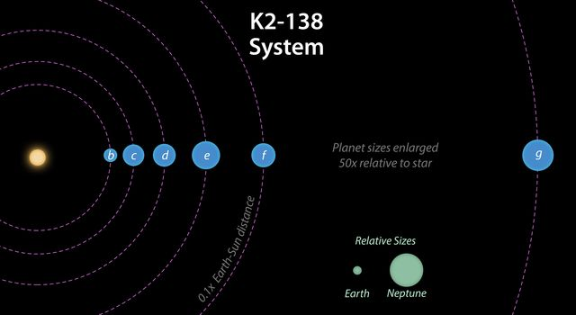 This diagram image shows the estimated radii of the six planets in the planetary system K2-128, as well as their distance from the parent star.
