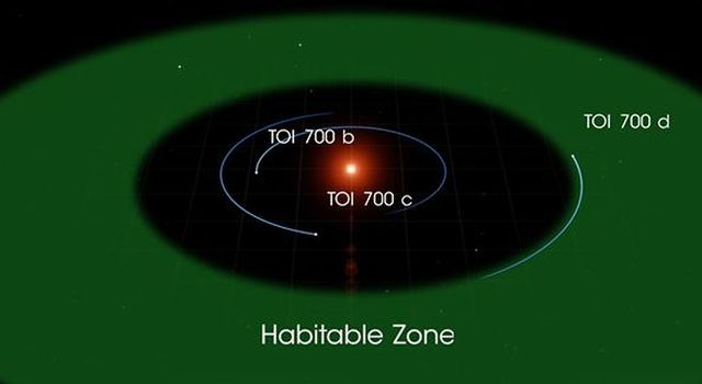 TOI 700 Habitable Zone Diagram