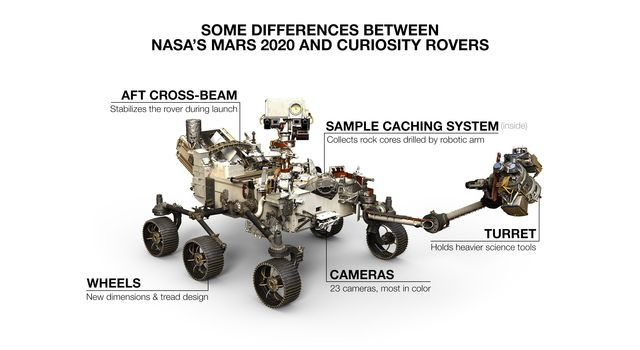 NASAs Mars 2020 rover looks virtually the same as Curiosity, but there are a number of differences.
