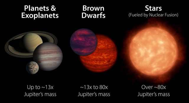 What is a Brown Dwarf?