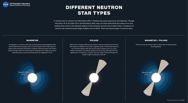 Neutron stars, or cores leftover from exploded stars, are some of the densest objects in the universe. There are several types of neutron stars, shown in this illustration, including magnetars and pulsars.